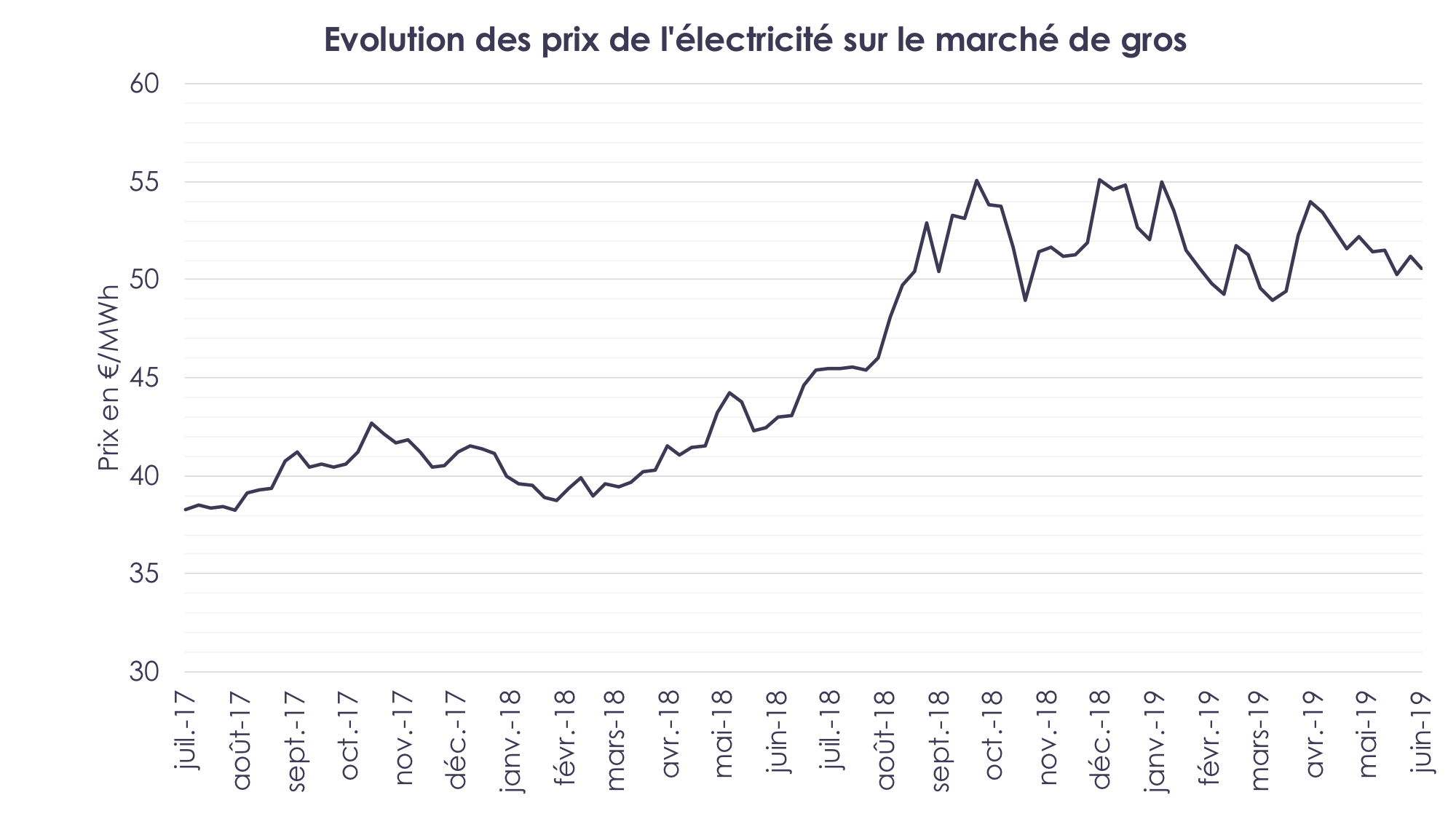Evolution des prix de l'électricité sur le marché du gaz